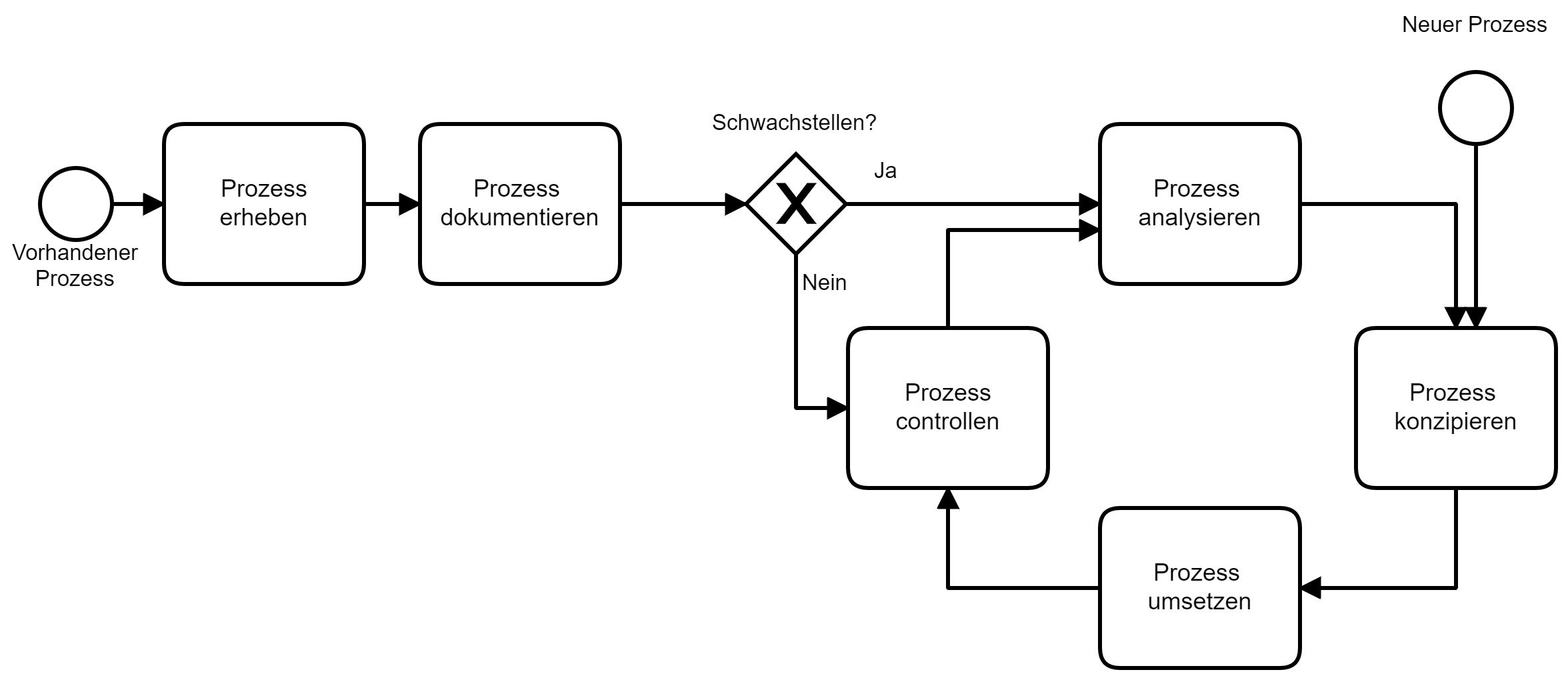 BPM Zyklus