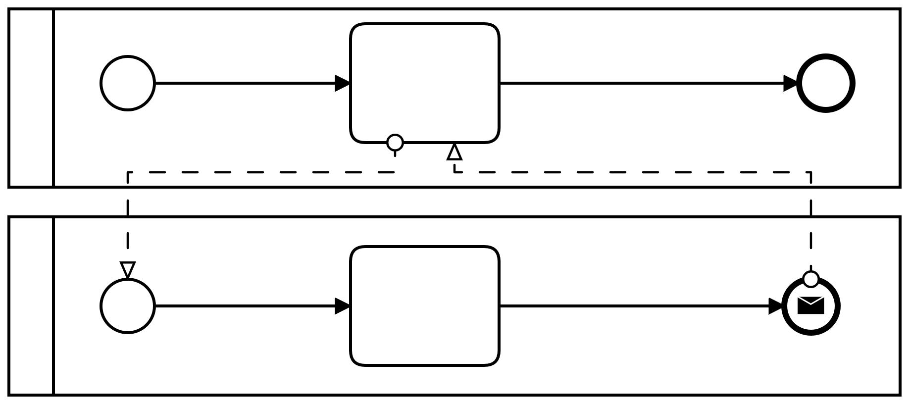 BPMN Verbindende Objekte